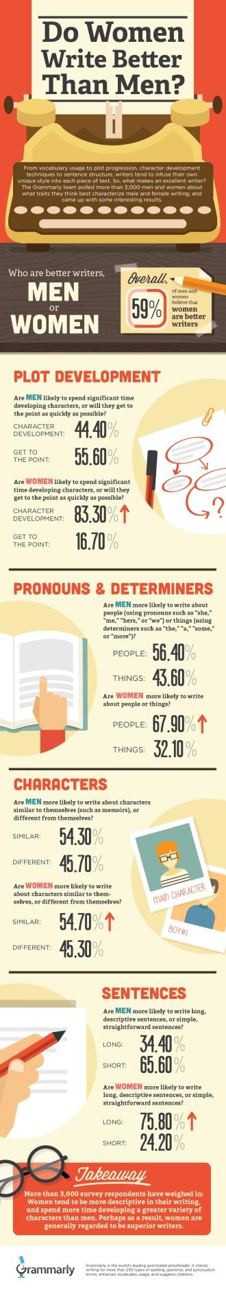 MenvsWomen_Writers_infographic (2)